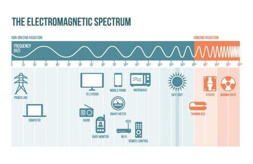 ElectromagneticSpectrum_800px-768x499.jpg